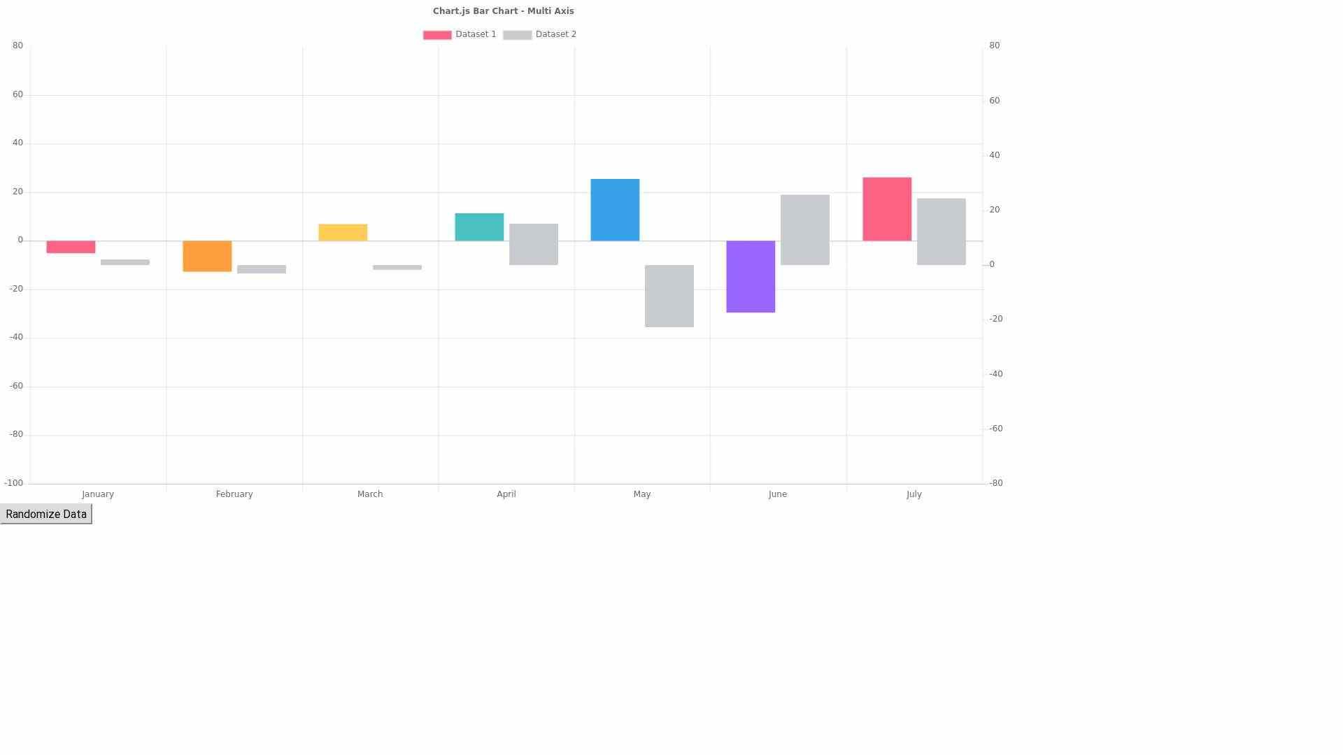 multi axis bar chart