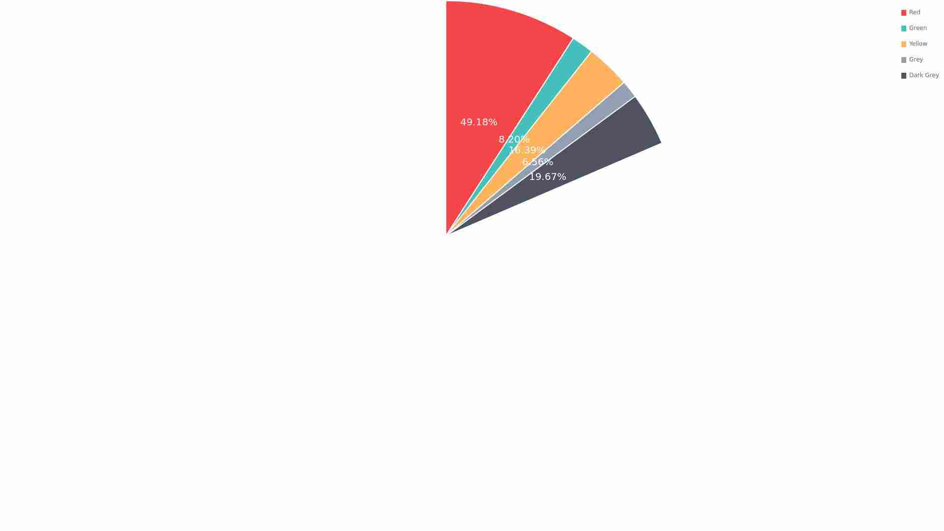 Pie chart with labels and percentage formatting
