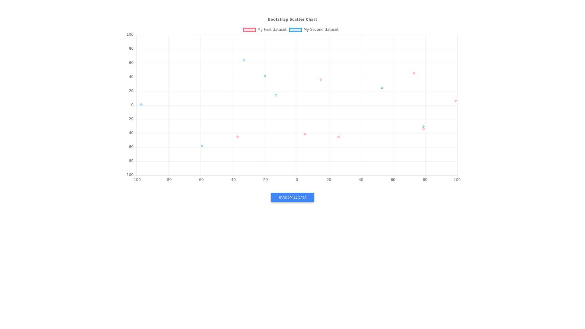 Bootstrap scatter chart