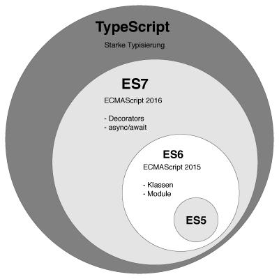 TS superset of JS