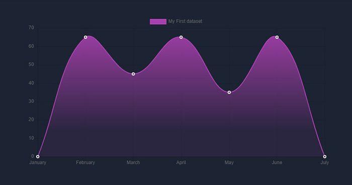 Dark theme chart