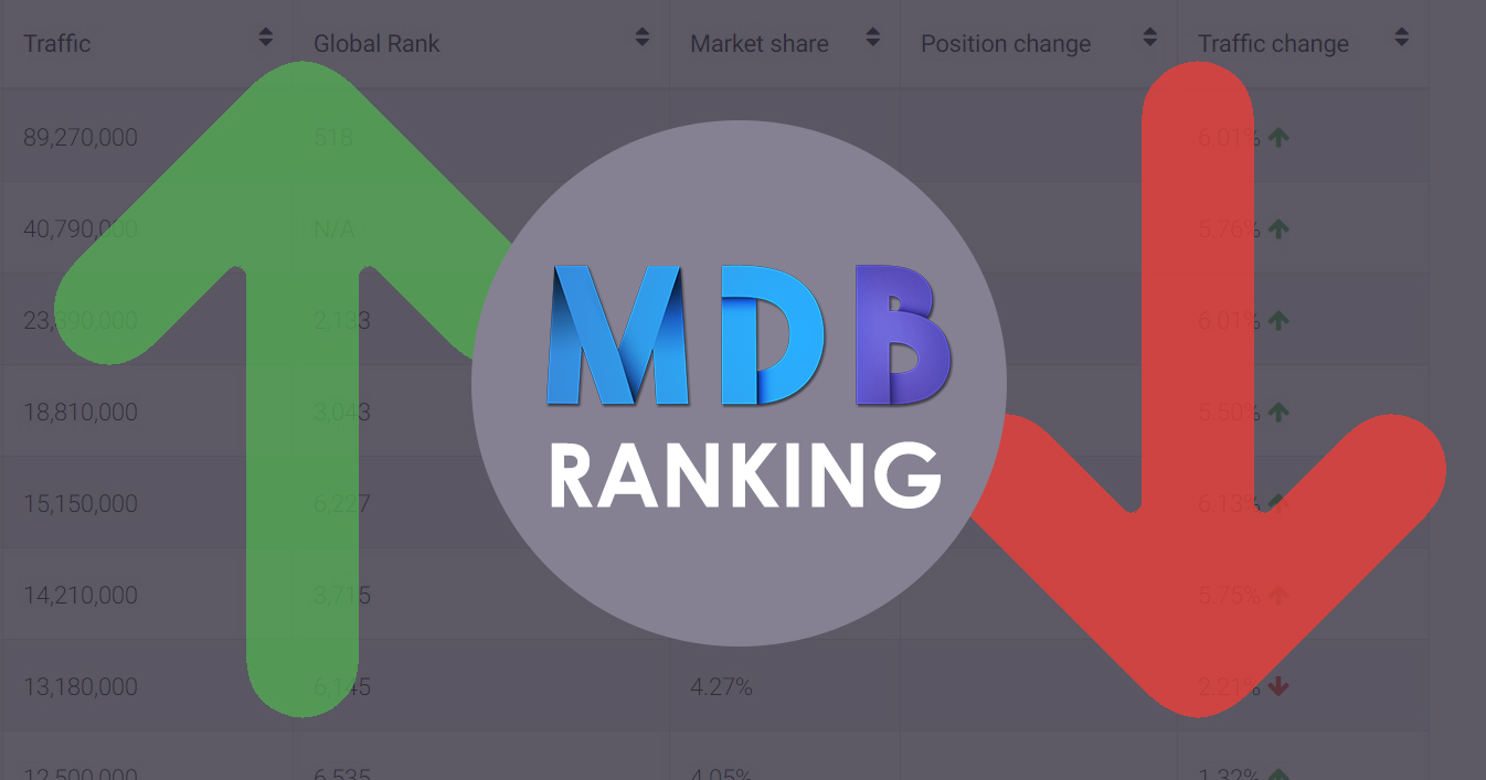 MDBootstrap Ranking - the biggest websites about frontend technology