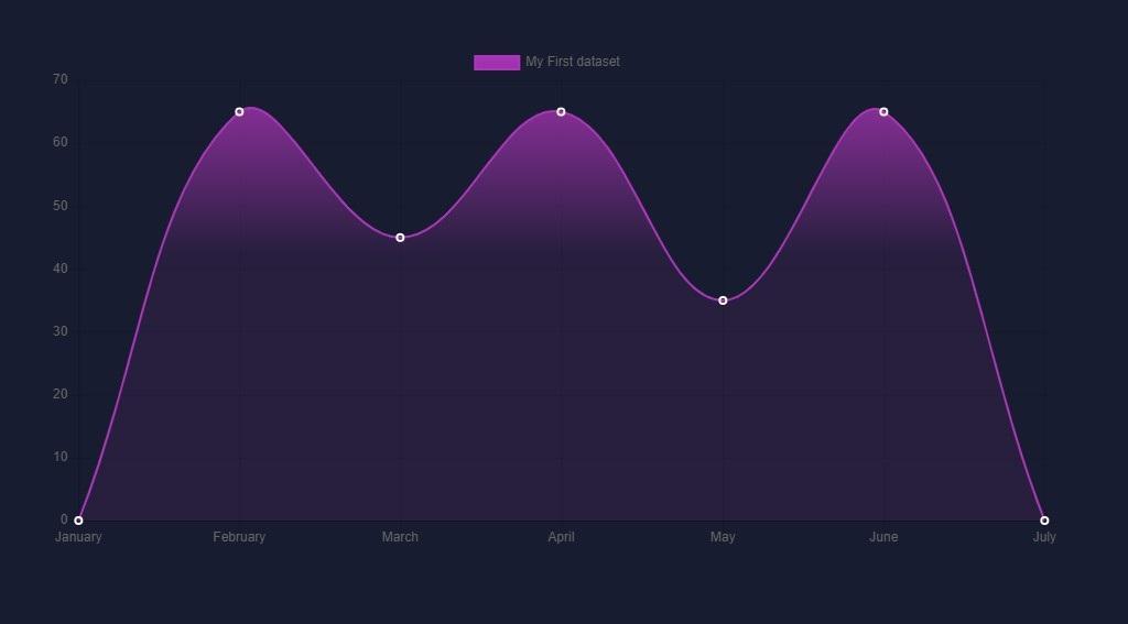 Charts customization tutorial - creating a dark theme, gradi